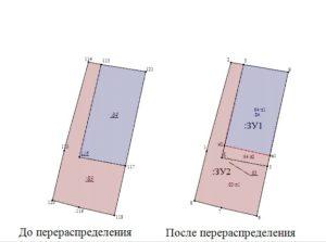 Перераспределение частных земельных участков